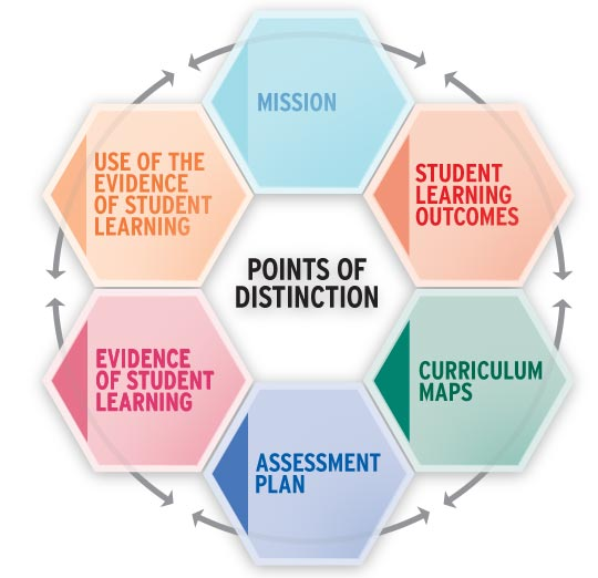 assess definition essay Reflective assessment: including students in the assessment process over the last decade alternative assessment strategies have become an important part of the debate.
